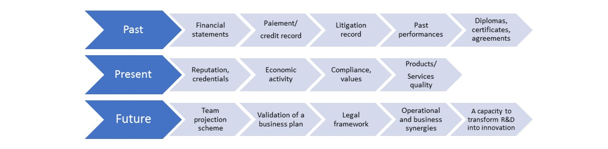 What can be validated with a due diligence